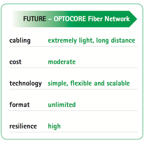 Optocore Future Technology